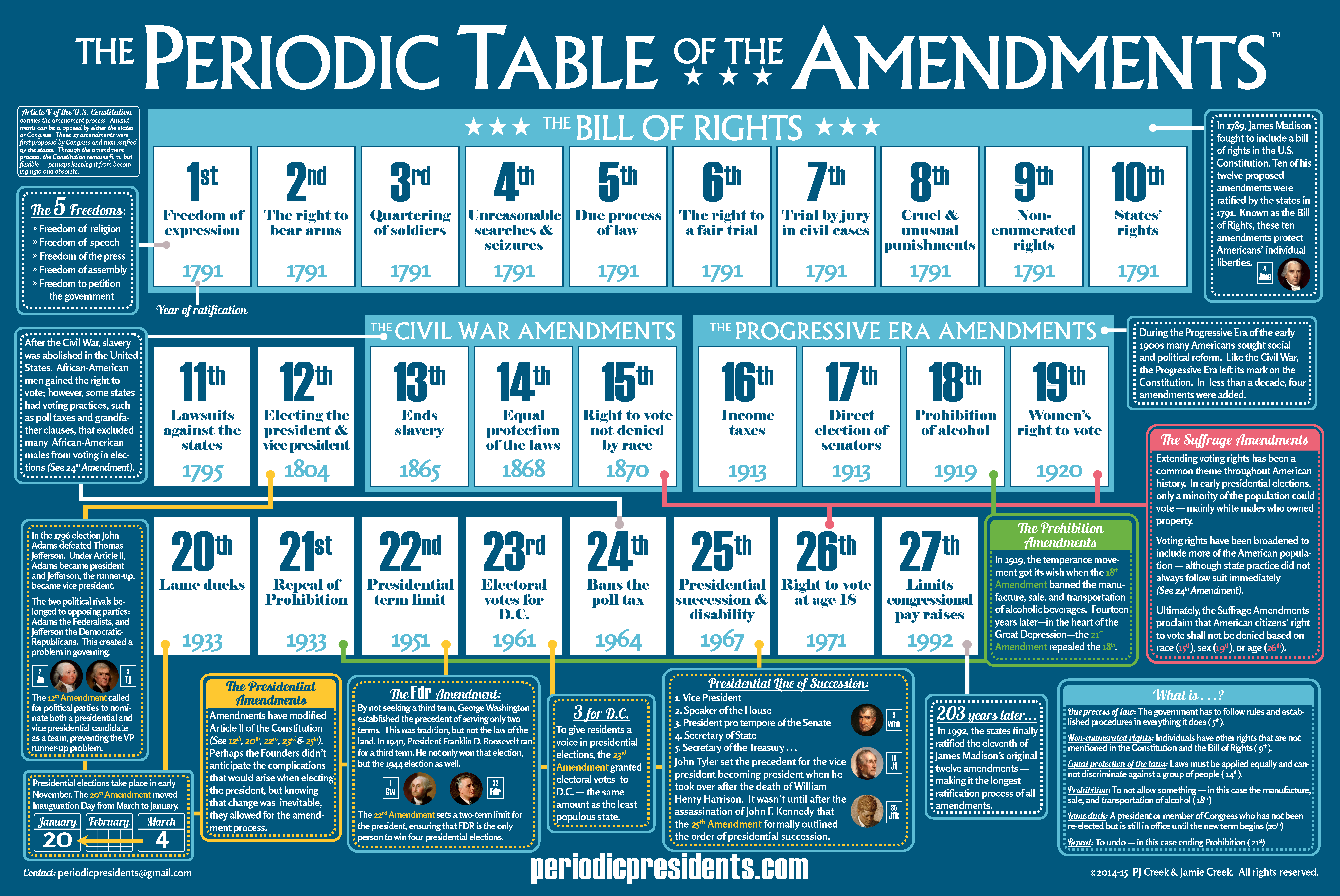 The periodic table of the amendments the periodic table for 11 periodic table