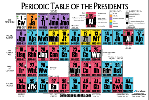 Make your own periodic table activity periodic diagrams science make your own periodic table worksheet answers free worksheets urtaz Choice Image