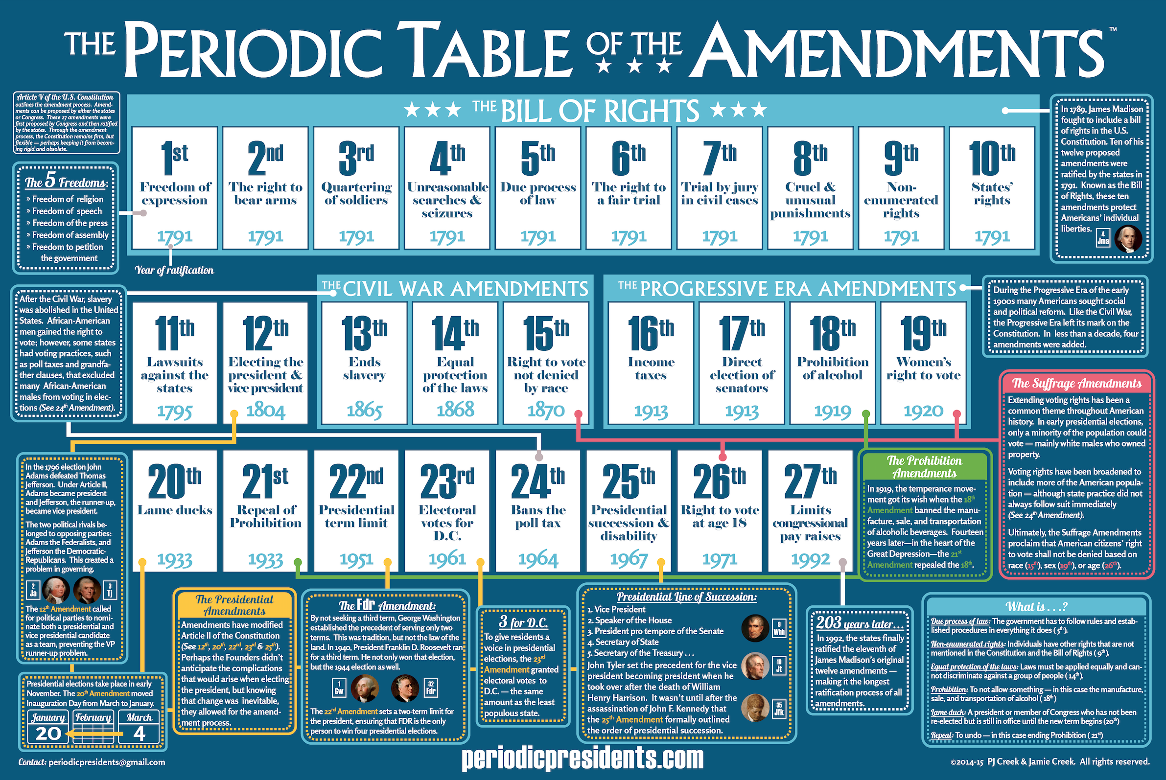 the periodic table of the presidents the home of the periodic
