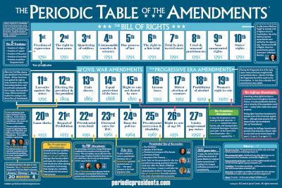 The Periodic Table of the Amendments