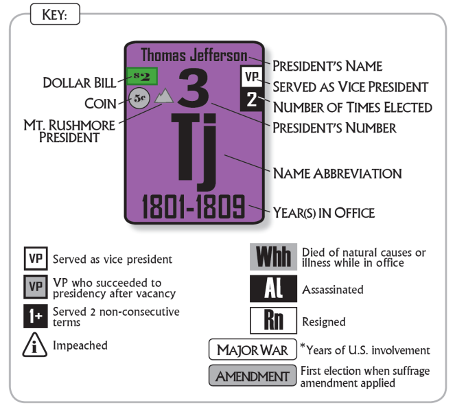The Periodic Table of the Presidents - Key