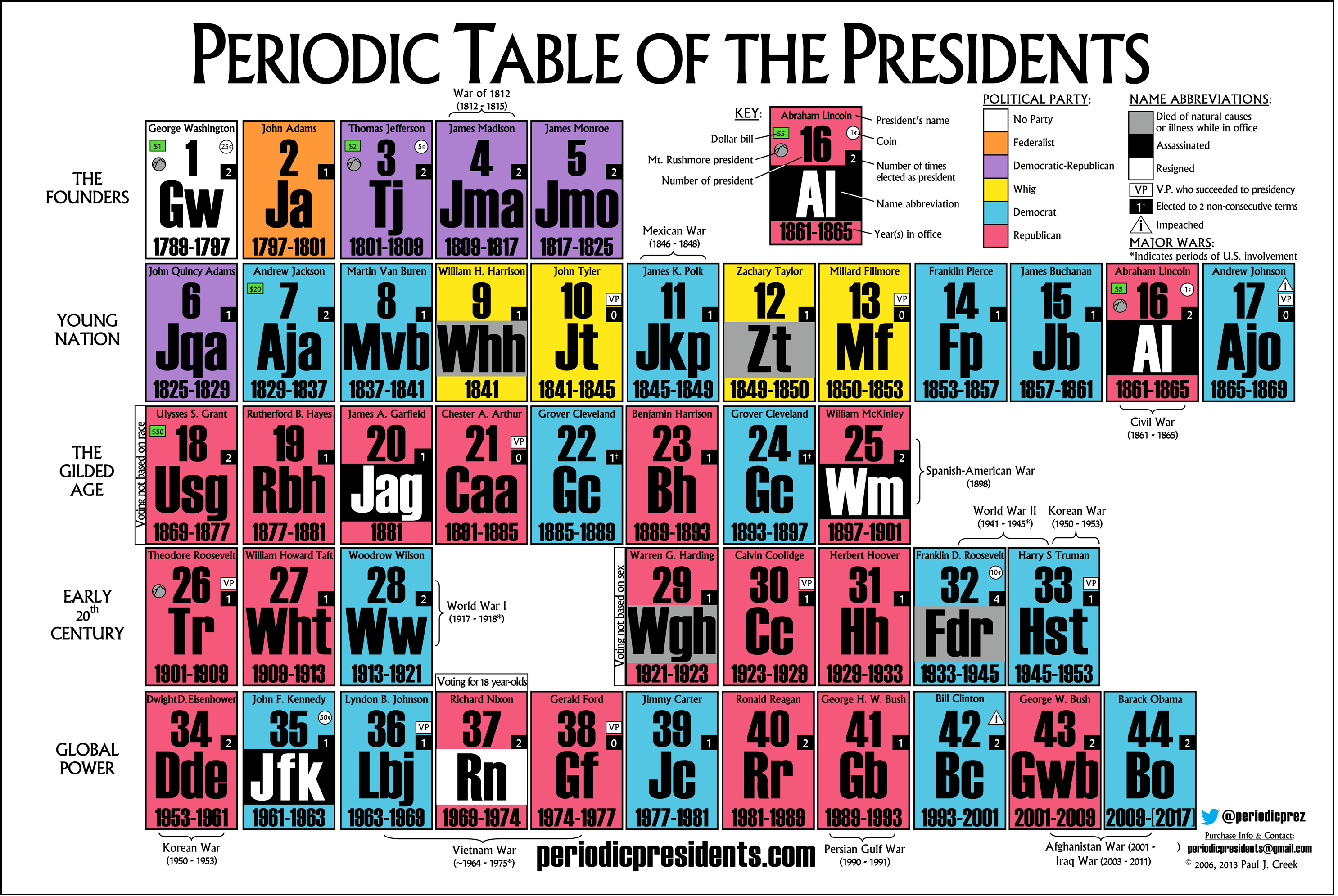 Who is your favorite president the periodic table of for 10 on the periodic table