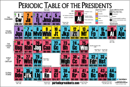 Periodic Table of the Presidents