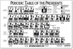 Periodic Table of the Presidents - Blank Capture