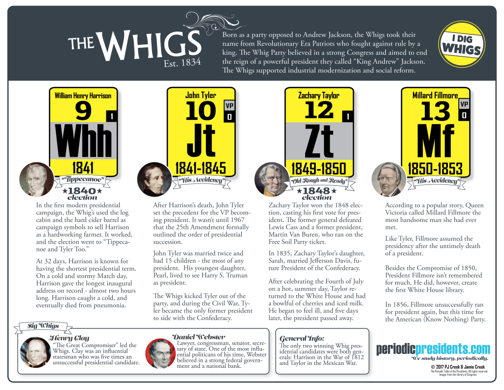 The Periodic Table of the Presidents - The Whigs